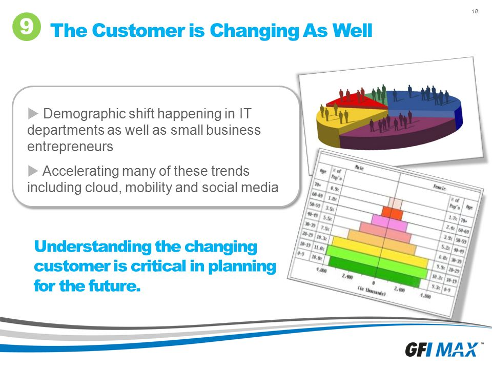 18 The Customer is Changing As Well 9 Understanding the changing customer is critical in planning for the future.  Demographic shift happening in IT
