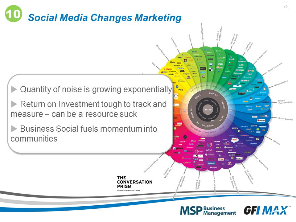 19 Social Media Changes Marketing 10  Quantity of noise is growing exponentially  Return on Investment tough to track and measure – can be a resourc