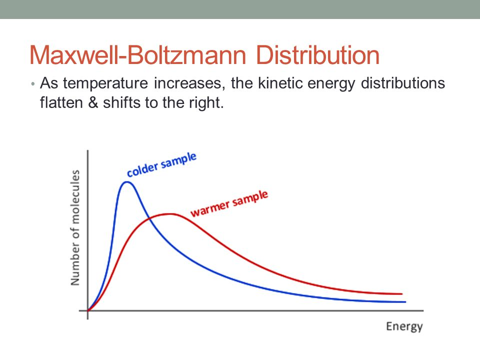 Maxwell-Boltzmann Distribution As temperature increases, the kinetic energy distributions flatten & shifts to the right.