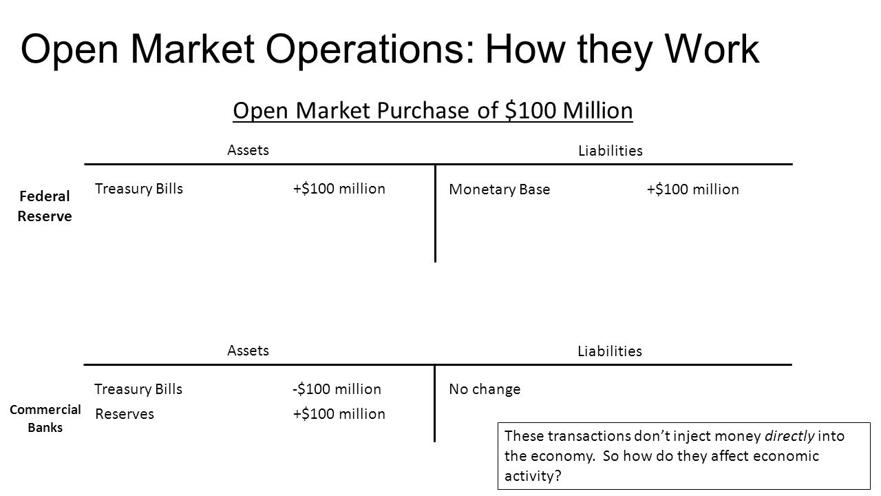 Open Market Operations: How They Work Assets Liabilities Open Market Sale of $100 Million Treasury Bills- $100 million Monetary Base- $100 million Assets Liabilities Treasury Bills+$100 millionNo change Federal Reserve Commercial Banks Reserves- $100 million These transactions don't inject money directly into the economy.