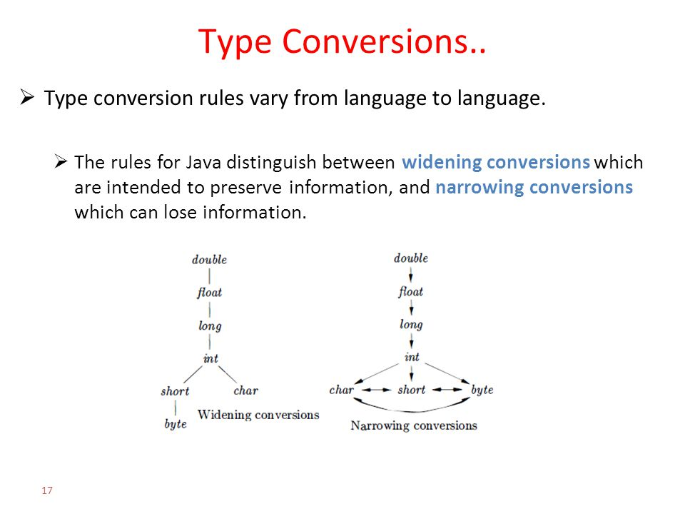 Type Conversions..  Type conversion rules vary from language to language.  The rules for Java distinguish between widening conversions which are int
