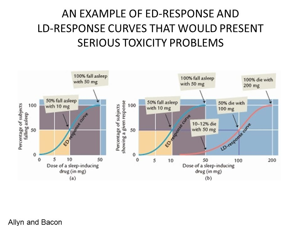 AN EXAMPLE OF ED-RESPONSE AND LD-RESPONSE CURVES THAT WOULD PRESENT SERIOUS TOXICITY PROBLEMS Allyn and Bacon