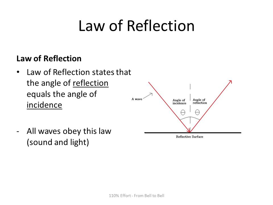 Law of Reflection Law of Reflection states that the angle of reflection equals the angle of incidence -All waves obey this law (sound and light) 110% Effort - From Bell to Bell