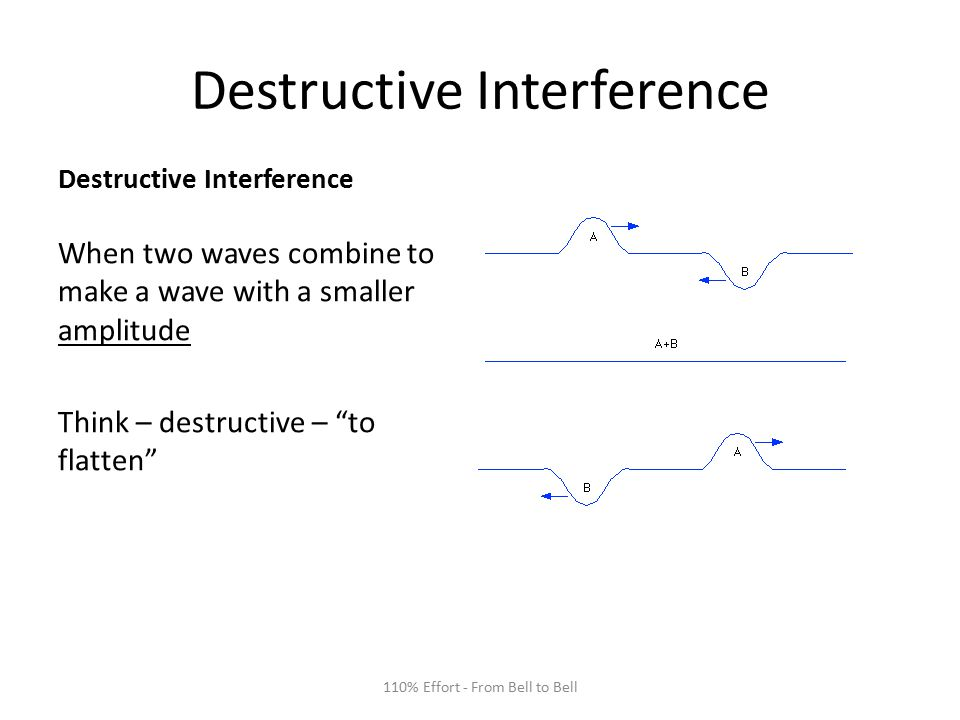 Destructive Interference When two waves combine to make a wave with a smaller amplitude Think – destructive – to flatten 110% Effort - From Bell to Bell