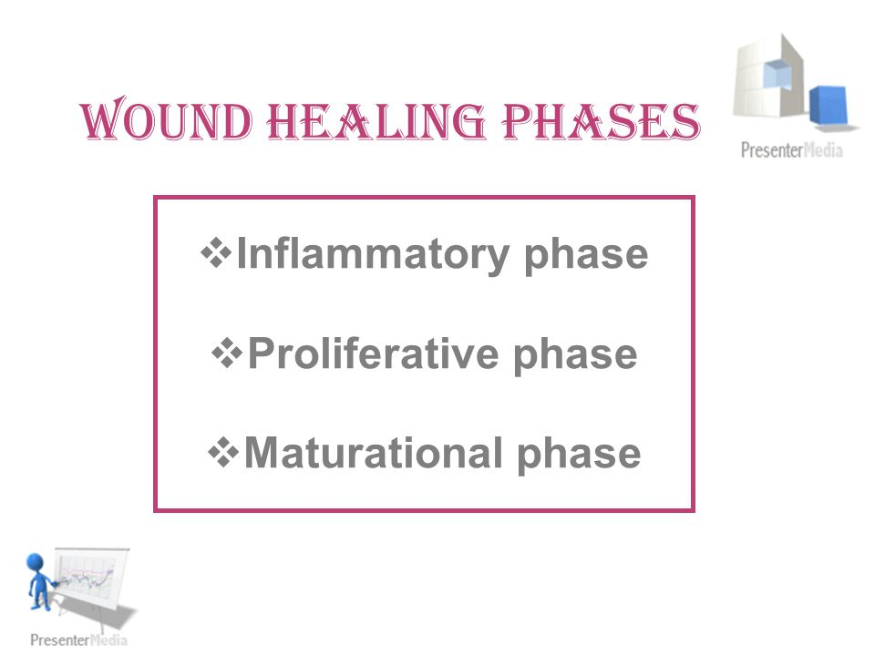 WOUND HEALING PHASES  Inflammatory phase  Proliferative phase  Maturational phase