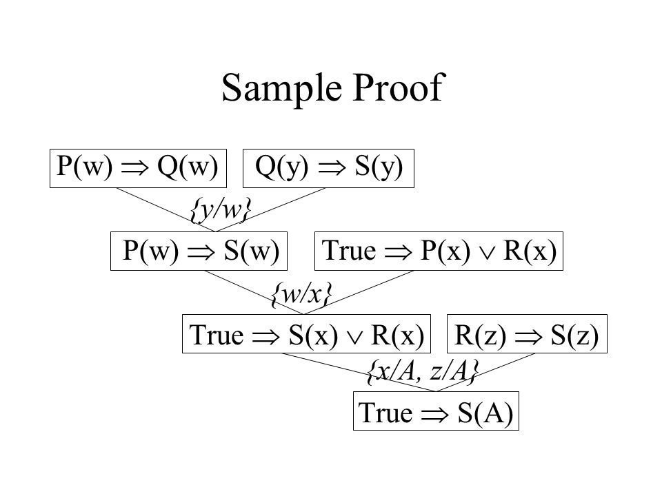 Sample Proof P(w)  Q(w) Q(y)  S(y) {y/w} P(w)  S(w) True  P(x)  R(x) {w/x} True  S(x)  R(x) R(z)  S(z) {x/A, z/A} True  S(A)
