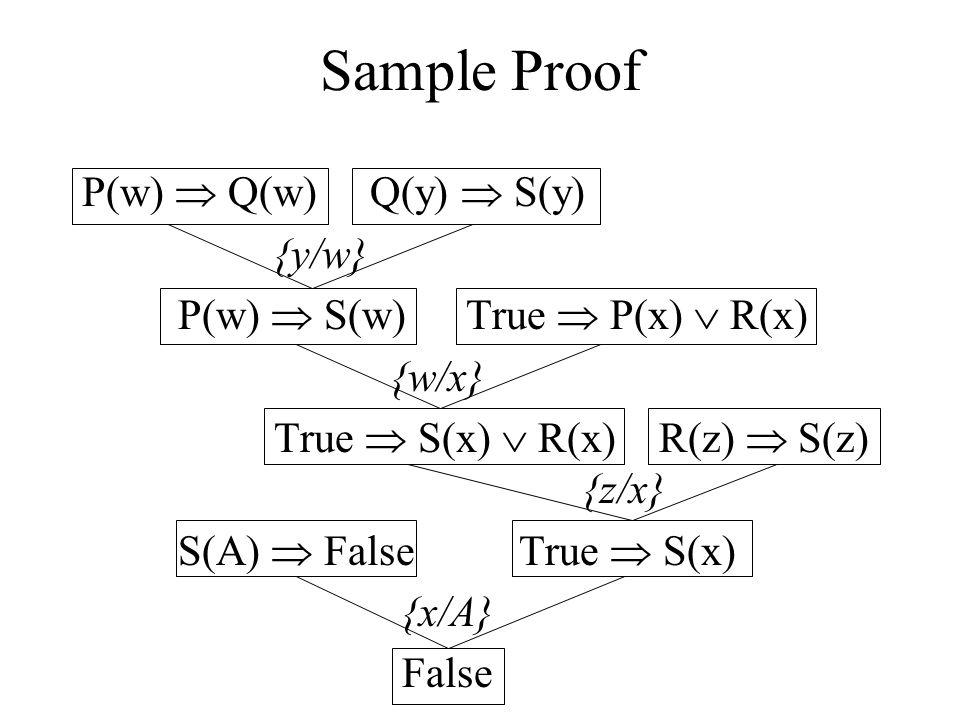 Sample Proof P(w)  Q(w) Q(y)  S(y) {y/w} P(w)  S(w) True  P(x)  R(x) {w/x} True  S(x)  R(x) R(z)  S(z) {z/x} S(A)  False True  S(x) {x/A} False