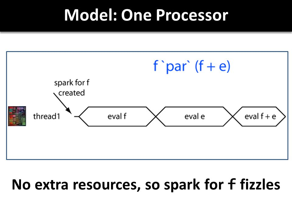 Model: One Processor No extra resources, so spark for f fizzles