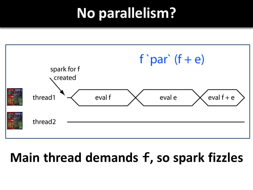No parallelism Main thread demands f, so spark fizzles
