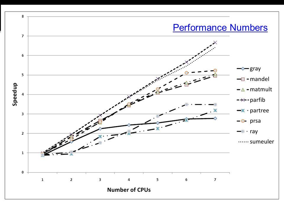 Strategies Performance Numbers