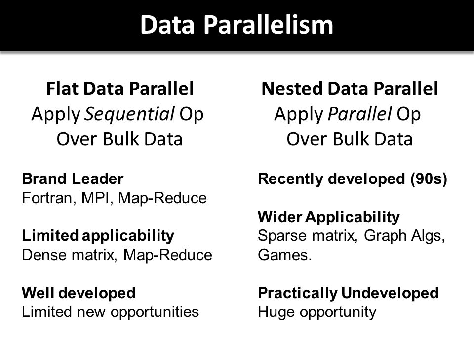 Data Parallelism Brand Leader Fortran, MPI, Map-Reduce Limited applicability Dense matrix, Map-Reduce Well developed Limited new opportunities Flat Data Parallel Apply Sequential Op Over Bulk Data Nested Data Parallel Apply Parallel Op Over Bulk Data Recently developed (90s) Wider Applicability Sparse matrix, Graph Algs, Games.