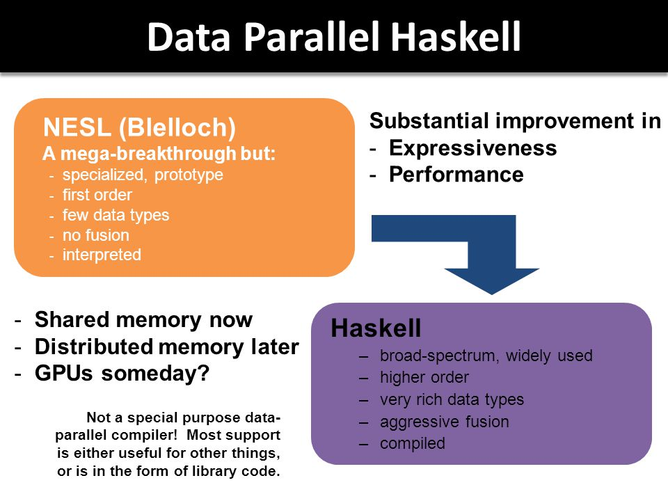Data Parallel Haskell Substantial improvement in  Expressiveness  Performance  Shared memory now  Distributed memory later  GPUs someday.