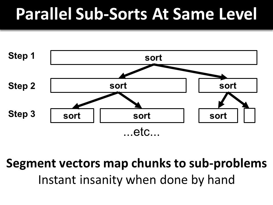 Parallel Sub-Sorts At Same Level sort Step 1 Step 2 Step 3...etc...