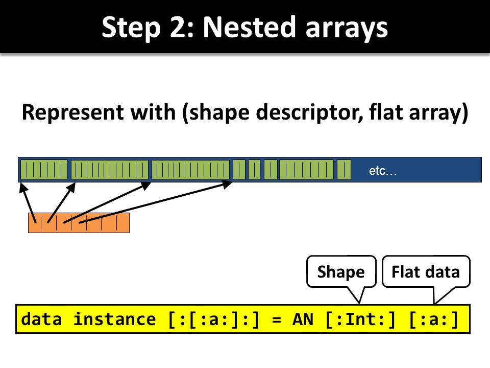 Step 2: Nested arrays Represent with (shape descriptor, flat array) data instance [:[:a:]:] = AN [:Int:] [:a:] Flat data Shape etc…