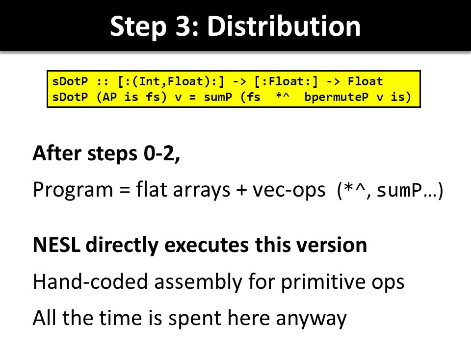 Step 3: Distribution After steps 0-2, Program = flat arrays + vec-ops ( *^, sumP …) NESL directly executes this version Hand-coded assembly for primitive ops All the time is spent here anyway sDotP :: [:(Int,Float):] -> [:Float:] -> Float sDotP (AP is fs) v = sumP (fs *^ bpermuteP v is)