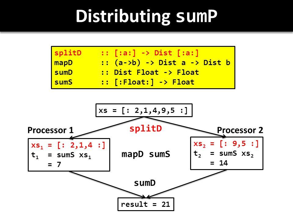 Distributing sumP splitD :: [:a:] -> Dist [:a:] mapD :: (a->b) -> Dist a -> Dist b sumD :: Dist Float -> Float sumS:: [:Float:] -> Float xs = [: 2,1,4,9,5 :] xs 1 = [: 2,1,4 :] t 1 = sumS xs 1 = 7 xs 2 = [: 9,5 :] t 2 = sumS xs 2 = 14 result = 21 splitD mapD sumS sumD Processor 1Processor 2
