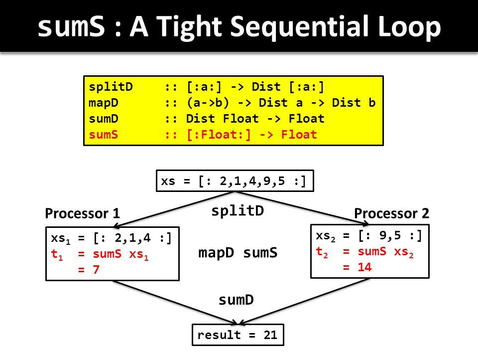 sumS : A Tight Sequential Loop splitD :: [:a:] -> Dist [:a:] mapD :: (a->b) -> Dist a -> Dist b sumD :: Dist Float -> Float sumS:: [:Float:] -> Float xs = [: 2,1,4,9,5 :] xs 1 = [: 2,1,4 :] t 1 = sumS xs 1 = 7 xs 2 = [: 9,5 :] t 2 = sumS xs 2 = 14 result = 21 splitD mapD sumS sumD Processor 1Processor 2