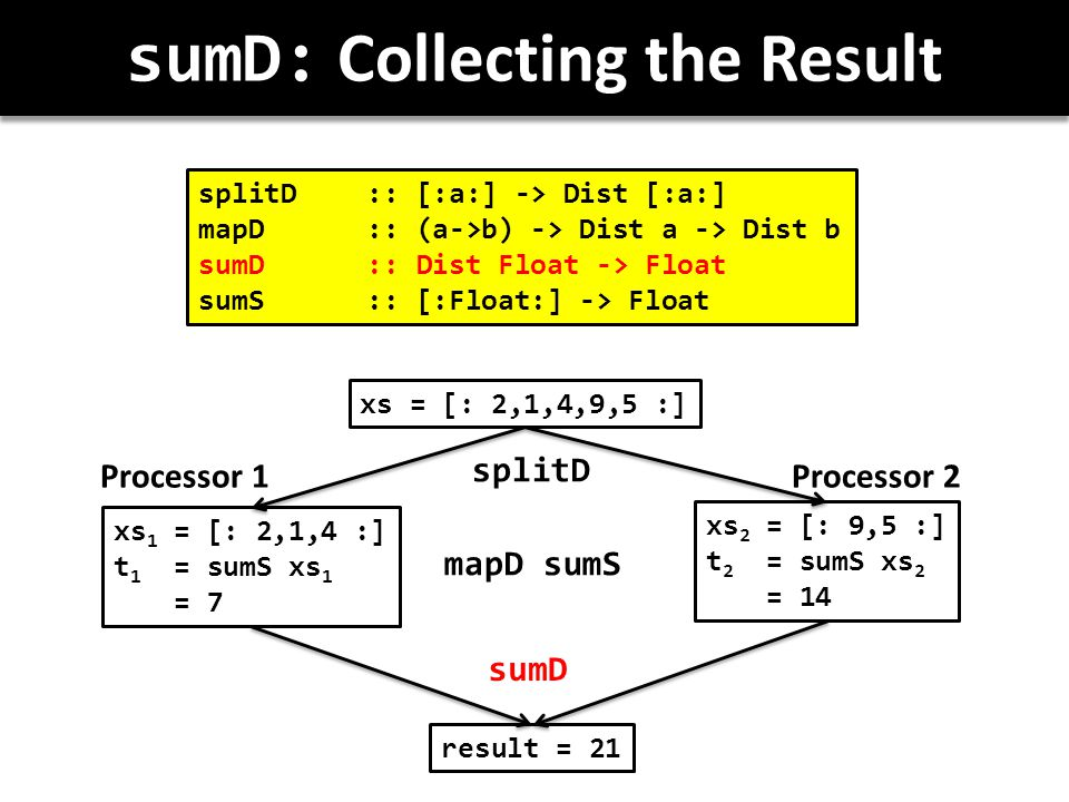 sumD: Collecting the Result splitD :: [:a:] -> Dist [:a:] mapD :: (a->b) -> Dist a -> Dist b sumD :: Dist Float -> Float sumS:: [:Float:] -> Float xs = [: 2,1,4,9,5 :] xs 1 = [: 2,1,4 :] t 1 = sumS xs 1 = 7 xs 2 = [: 9,5 :] t 2 = sumS xs 2 = 14 result = 21 splitD mapD sumS sumD Processor 1Processor 2