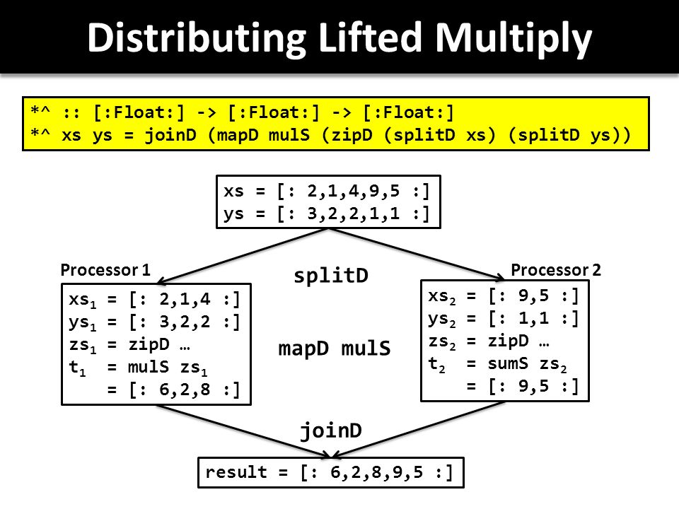 Distributing Lifted Multiply *^ :: [:Float:] -> [:Float:] -> [:Float:] *^ xs ys = joinD (mapD mulS (zipD (splitD xs) (splitD ys)) xs = [: 2,1,4,9,5 :] ys = [: 3,2,2,1,1 :] xs 1 = [: 2,1,4 :] ys 1 = [: 3,2,2 :] zs 1 = zipD … t 1 = mulS zs 1 = [: 6,2,8 :] xs 2 = [: 9,5 :] ys 2 = [: 1,1 :] zs 2 = zipD … t 2 = sumS zs 2 = [: 9,5 :] result = [: 6,2,8,9,5 :] splitD joinD Processor 1Processor 2 mapD mulS