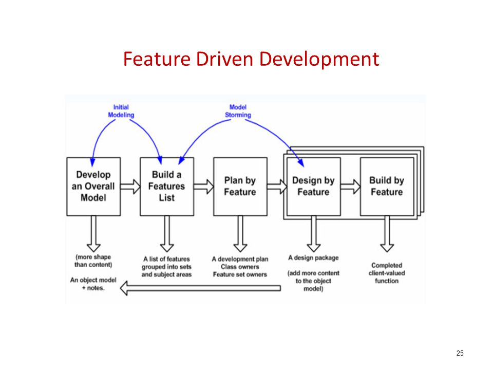 Feature Driven Development 25