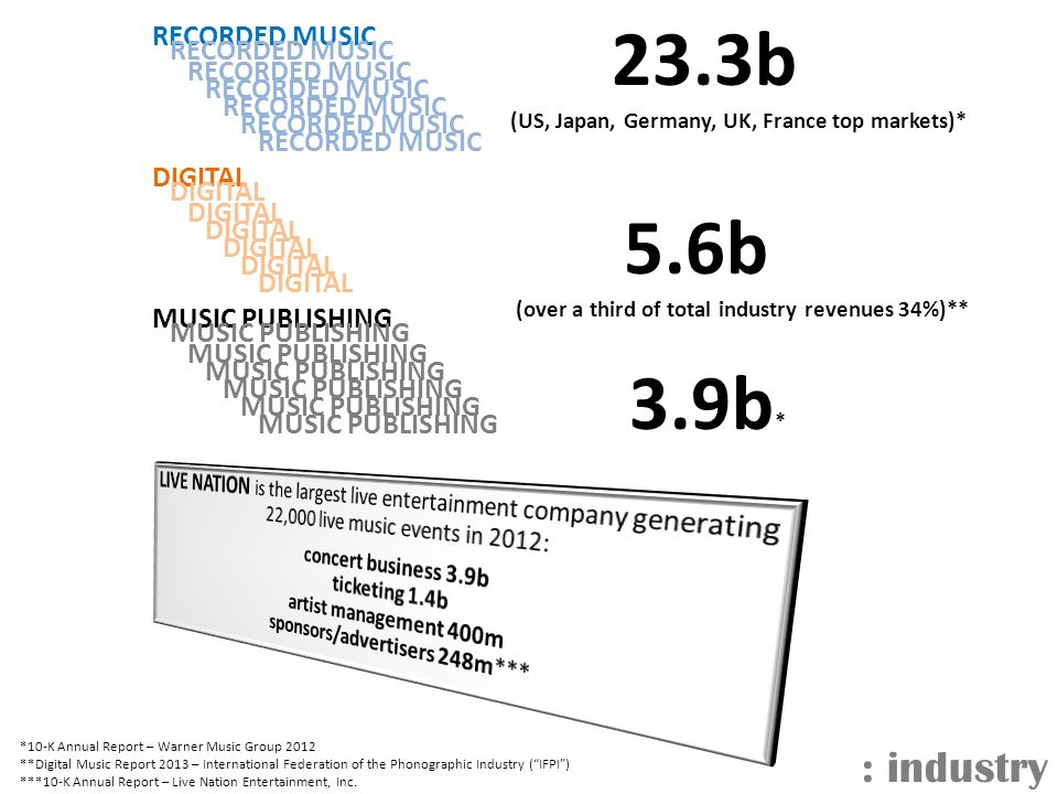 : industry *10-K Annual Report – Warner Music Group 2012 **Digital Music Report 2013 – International Federation of the Phonographic Industry ( IFPI ) ***10-K Annual Report – Live Nation Entertainment, Inc.