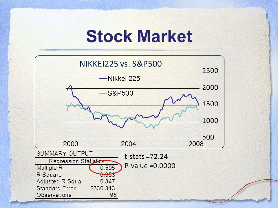 2500 2000 1500 1000 500 NIKKEI225 vs. S&P500 t-stats =72.24 P-value =0.0000 Stock Market