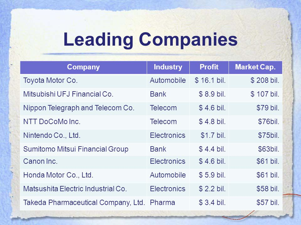 Leading Companies CompanyIndustryProfitMarket Cap.