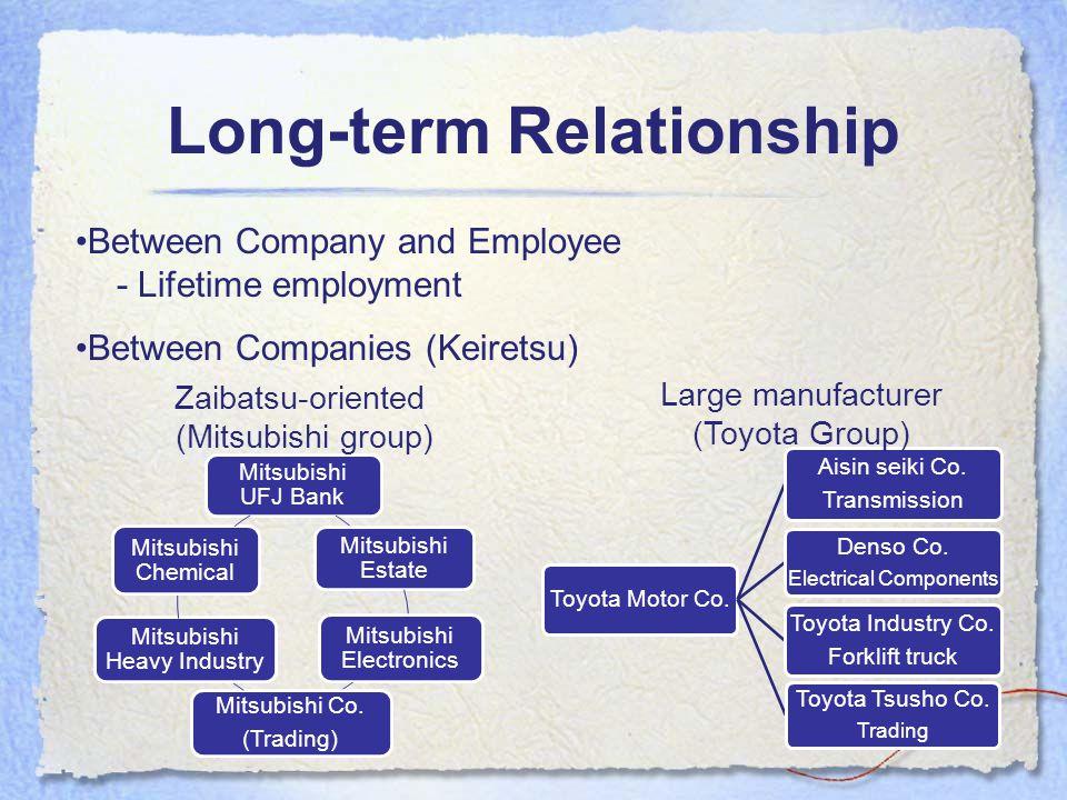 Long-term Relationship Between Company and Employee - Lifetime employment Between Companies (Keiretsu) Mitsubishi UFJ Bank Mitsubishi Estate Mitsubishi Electronics Mitsubishi Co.