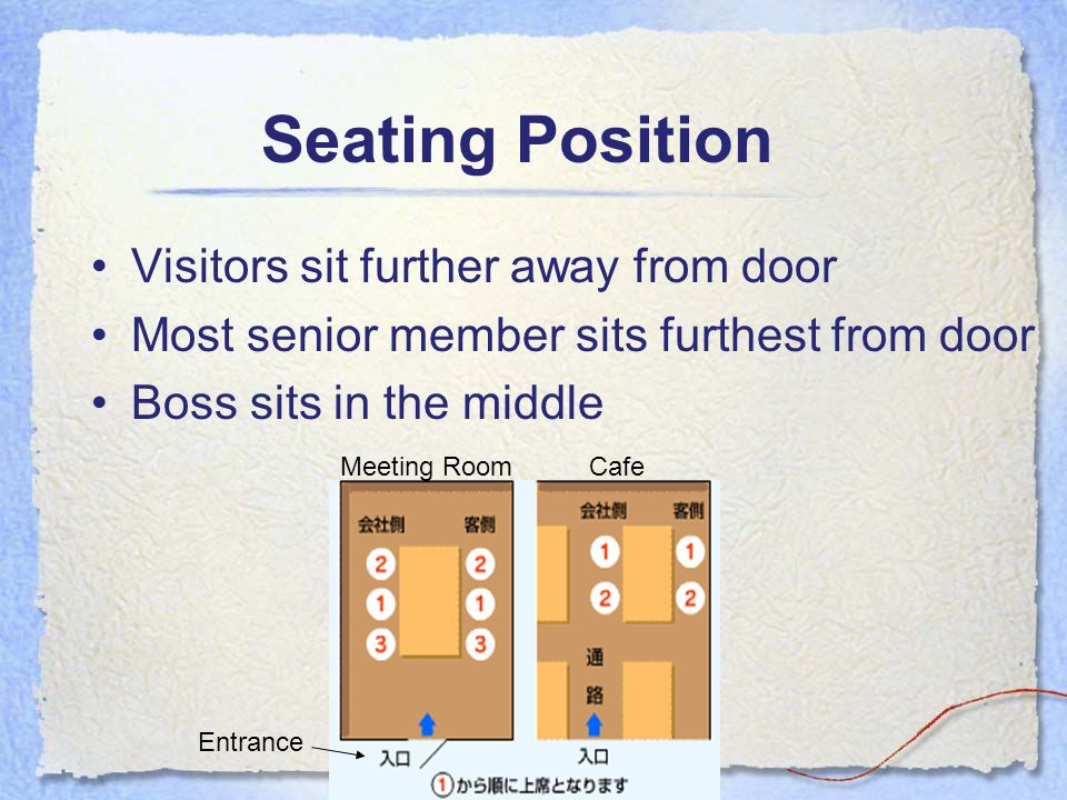 Visitors sit further away from door Most senior member sits furthest from door Boss sits in the middle Meeting RoomCafe Entrance Seating Position