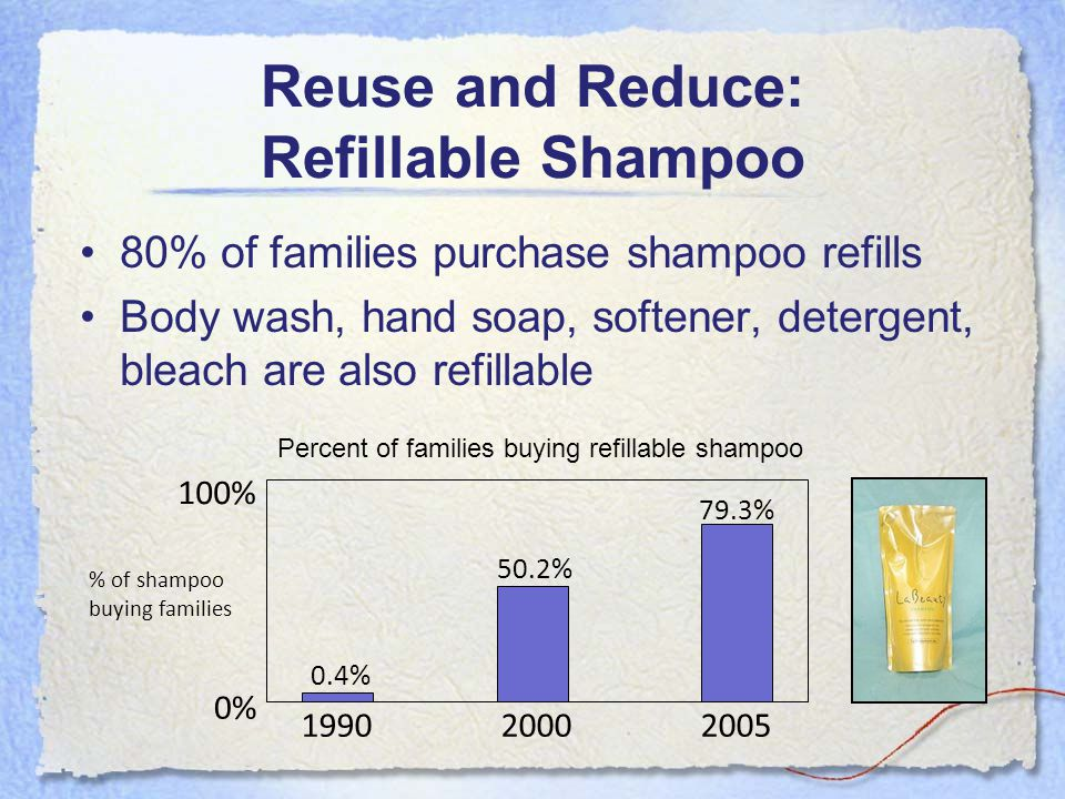Reuse and Reduce: Refillable Shampoo 80% of families purchase shampoo refills Body wash, hand soap, softener, detergent, bleach are also refillable 199020002005 0% 100% 0.4% % of shampoo buying families 50.2% 79.3% Percent of families buying refillable shampoo