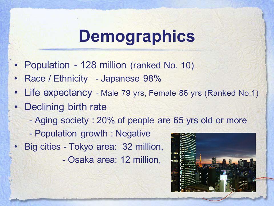 Demographics Population - 128 million (ranked No.