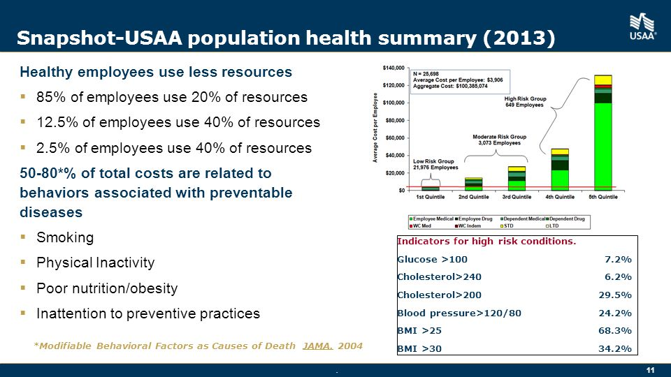 11 Snapshot-USAA population health summary (2013) Healthy employees use less resources  85% of employees use 20% of resources  12.5% of employees use 40% of resources  2.5% of employees use 40% of resources 50-80*% of total costs are related to behaviors associated with preventable diseases  Smoking  Physical Inactivity  Poor nutrition/obesity  Inattention to preventive practices *Modifiable Behavioral Factors as Causes of Death JAMA.