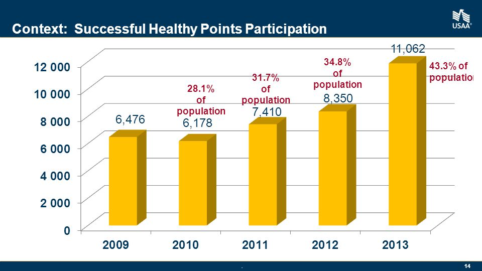 . 14 Context: Successful Healthy Points Participation 28.1% of population 34.8% of population 31.7% of population