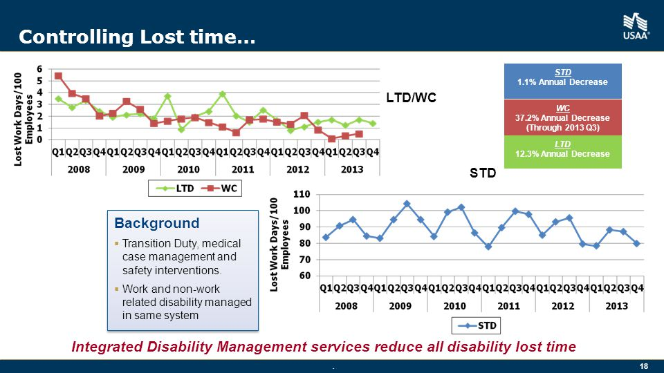 18 Controlling Lost time… Integrated Disability Management services reduce all disability lost time Background  Transition Duty, medical case management and safety interventions.