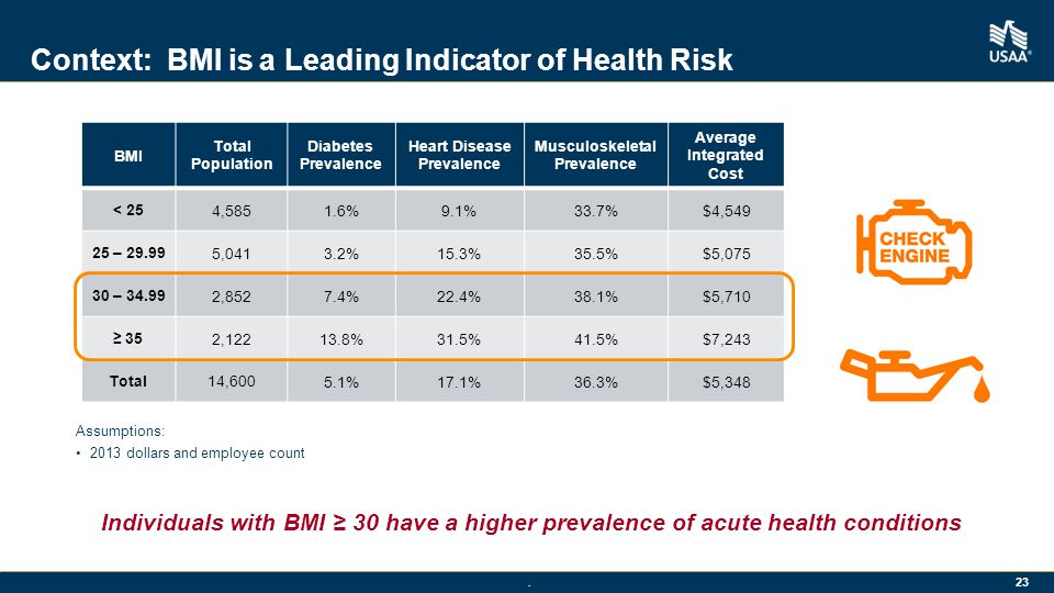 . 23 Context: BMI is a Leading Indicator of Health Risk Assumptions: 2013 dollars and employee count BMI Total Population Diabetes Prevalence Heart Disease Prevalence Musculoskeletal Prevalence Average Integrated Cost < 25 4,5851.6%9.1%33.7%$4,549 25 – 29.99 5,0413.2%15.3%35.5%$5,075 30 – 34.99 2,8527.4%22.4%38.1%$5,710 ≥ 35 2,12213.8%31.5%41.5%$7,243 Total14,600 5.1%17.1%36.3%$5,348 Individuals with BMI ≥ 30 have a higher prevalence of acute health conditions