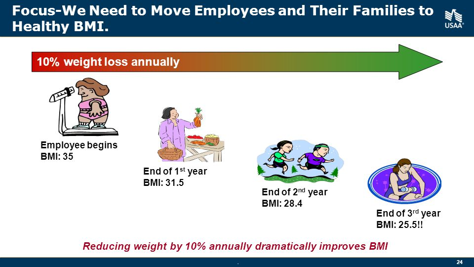 24 Focus-We Need to Move Employees and Their Families to Healthy BMI.