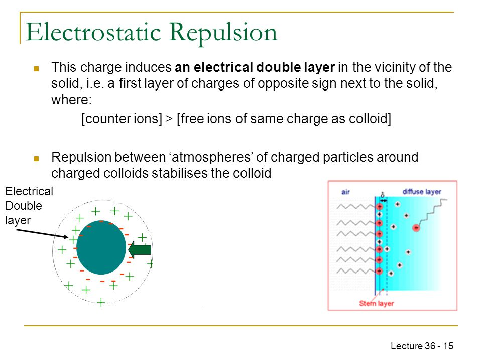 Lecture 36 - 15 This charge induces an electrical double layer in the vicinity of the solid, i.e.
