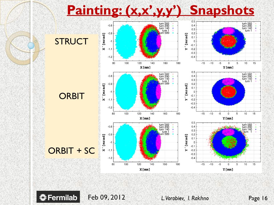 Feb 09, 2012 L. Vorobiev, I. RakhnoPage 16 Painting: (x,x',y,y') Snapshots STRUCT ORBIT ORBIT + SC