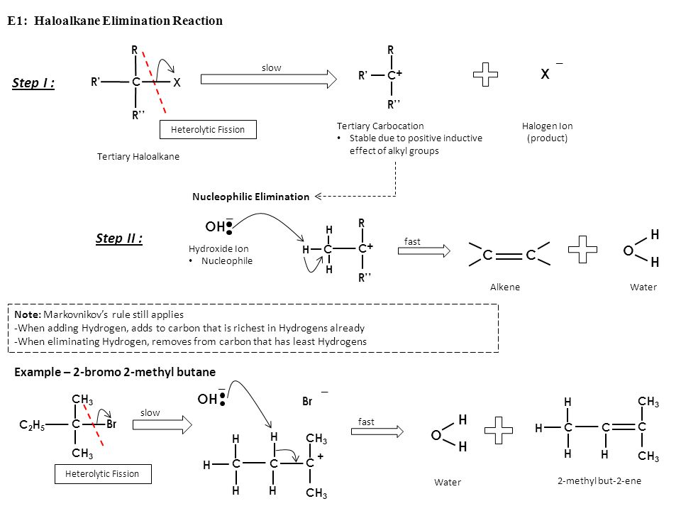 E1: Haloalkane Elimination Reaction slow R'R' C R'' X R Heterolytic Fission Tertiary Haloalkane Tertiary Carbocation Stable due to positive inductive