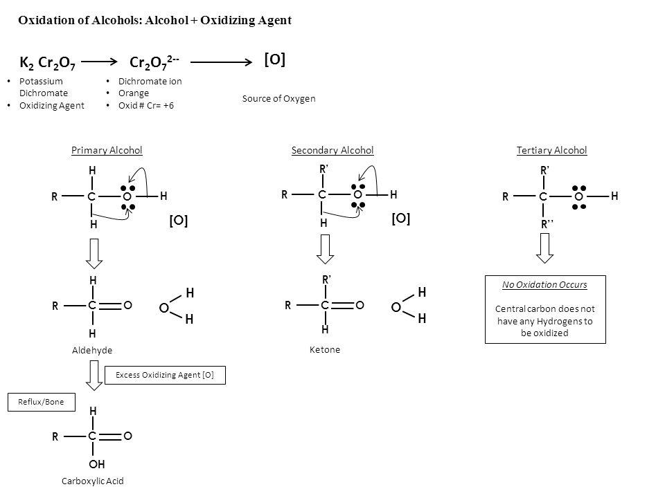 Secondary Alcohol Oxidation of Alcohols: Alcohol + Oxidizing Agent K 2 Cr 2 O 7 Cr 2 O 7 2-- Potassium Dichromate Oxidizing Agent Dichromate ion Orang