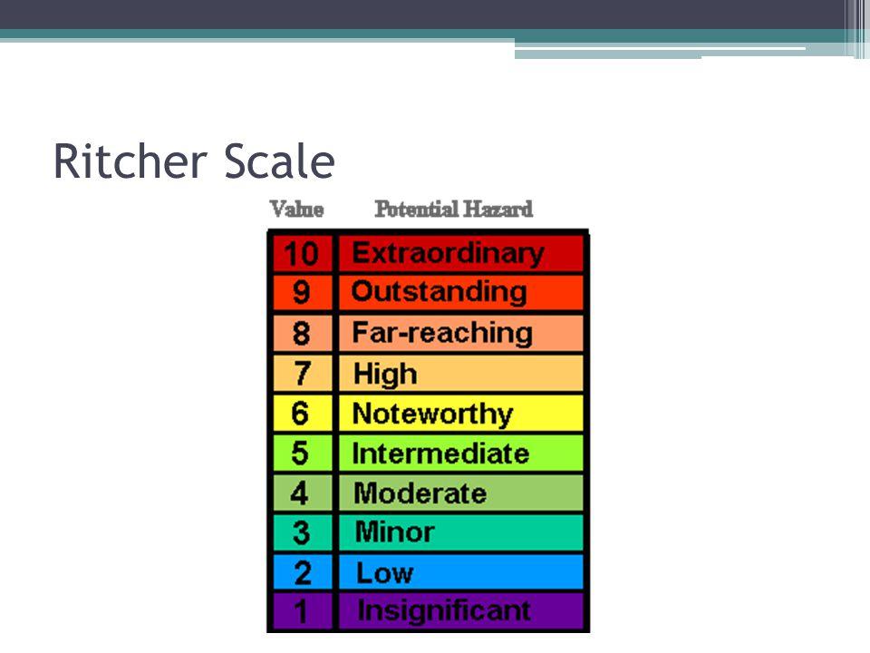 Ritcher Scale