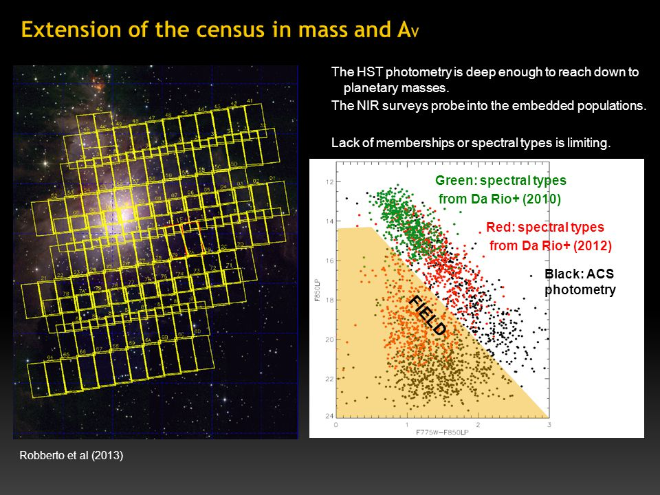 Meyer (1997) The HST photometry is deep enough to reach down to planetary masses.
