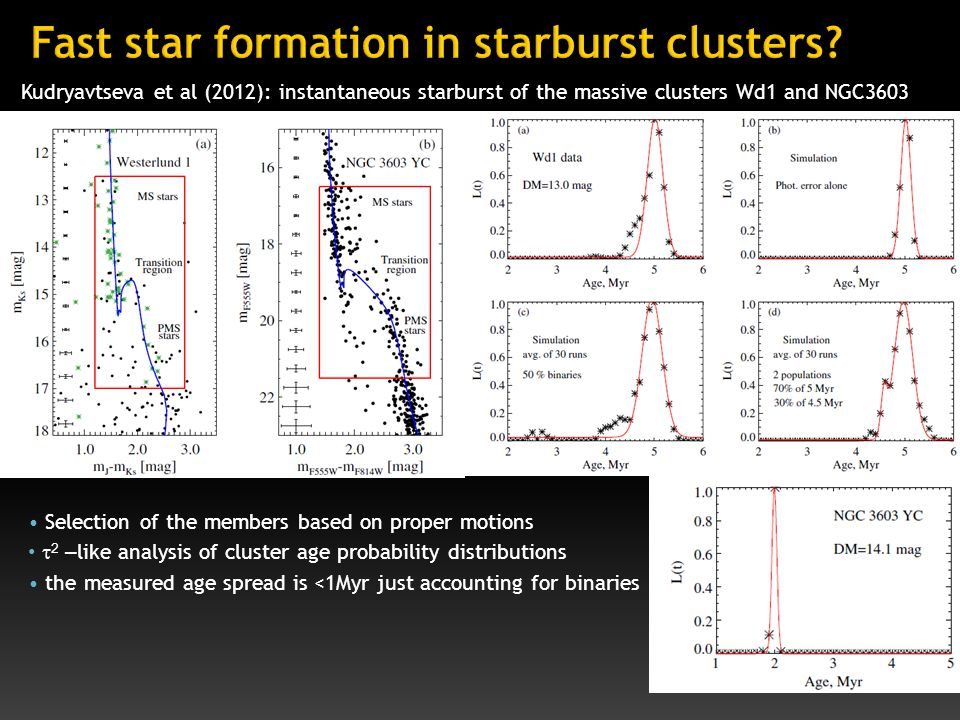Selection of the members based on proper motions  2 – like analysis of cluster age probability distributions the measured age spread is <1Myr just accounting for binaries Kudryavtseva et al (2012): instantaneous starburst of the massive clusters Wd1 and NGC3603