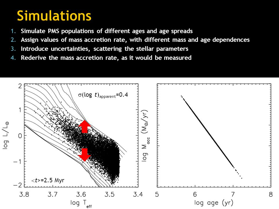1.Simulate PMS populations of different ages and age spreads 2.Assign values of mass accretion rate, with different mass and age dependences 3.Introduce uncertainties, scattering the stellar parameters 4.Rederive the mass accretion rate, as it would be measured  (log t) apparent =0.4  t>=2.5 Myr