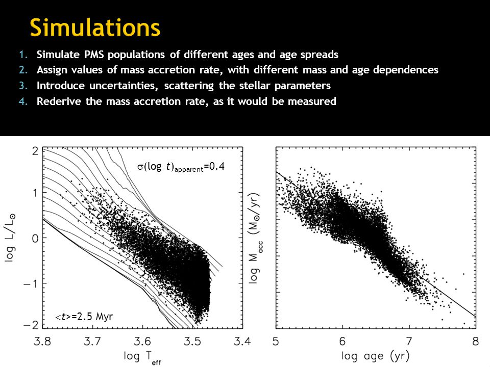 1.Simulate PMS populations of different ages and age spreads 2.Assign values of mass accretion rate, with different mass and age dependences 3.Introduce uncertainties, scattering the stellar parameters 4.Rederive the mass accretion rate, as it would be measured  (log t) apparent =0.4  t>=2.5 Myr