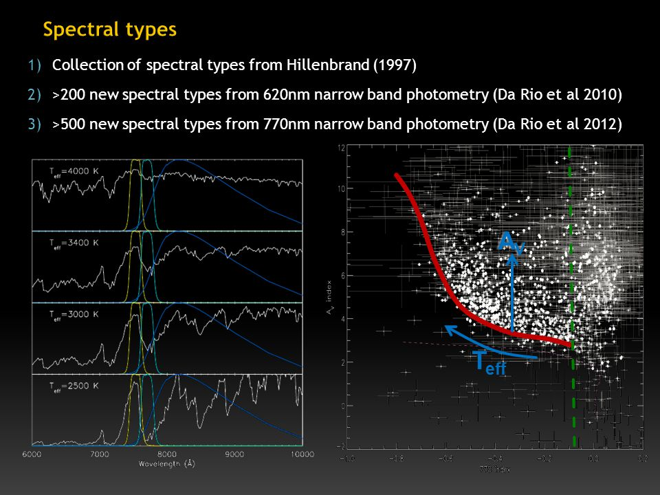 1)Collection of spectral types from Hillenbrand (1997) 2)>200 new spectral types from 620nm narrow band photometry (Da Rio et al 2010) 3)>500 new spectral types from 770nm narrow band photometry (Da Rio et al 2012) T eff AVAVAVAV