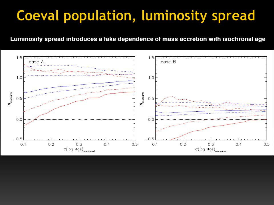 Luminosity spread introduces a fake dependence of mass accretion with isochronal age