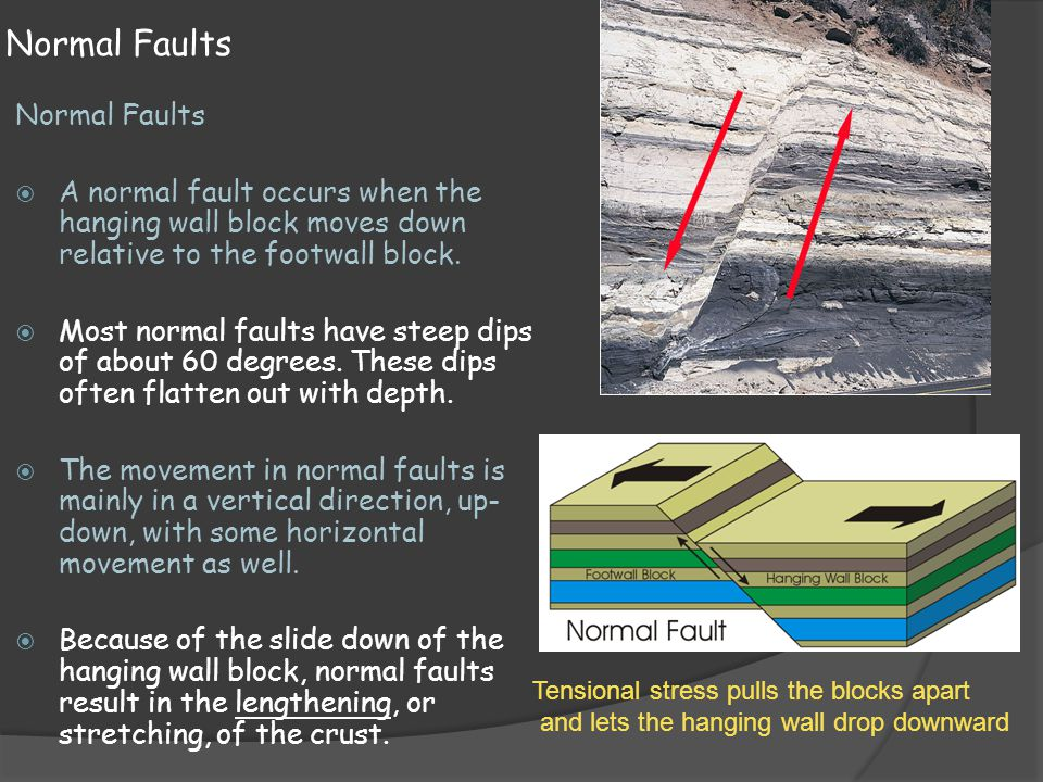 Normal Faults  A normal fault occurs when the hanging wall block moves down relative to the footwall block.