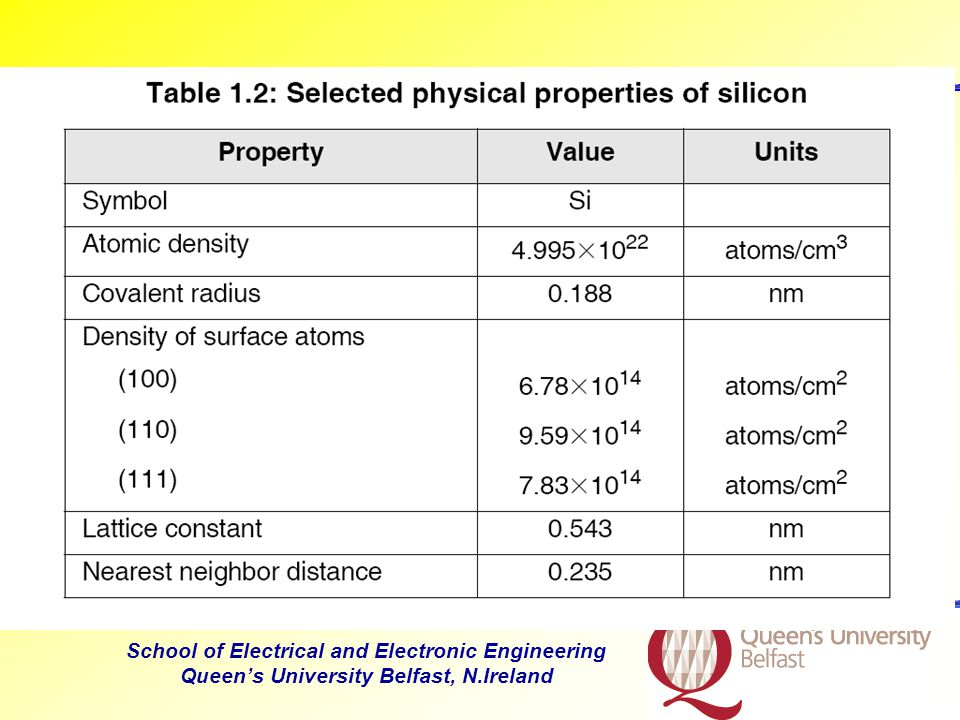 School of Electrical and Electronic Engineering Queen's University Belfast, N.Ireland