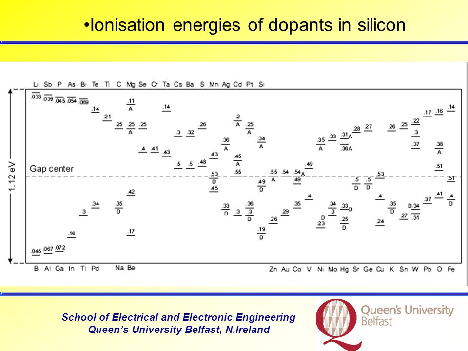 School of Electrical and Electronic Engineering Queen's University Belfast, N.Ireland Ionisation energies of dopants in silicon